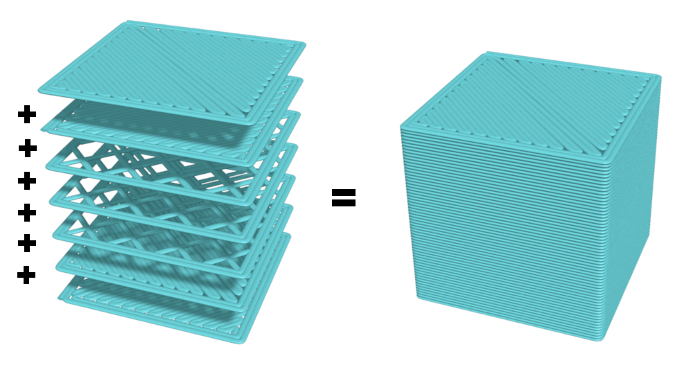 layers 3d print